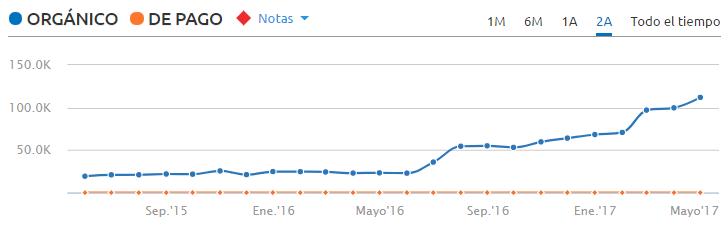 Evolución del tráfico SEO de Chiquipedia en España