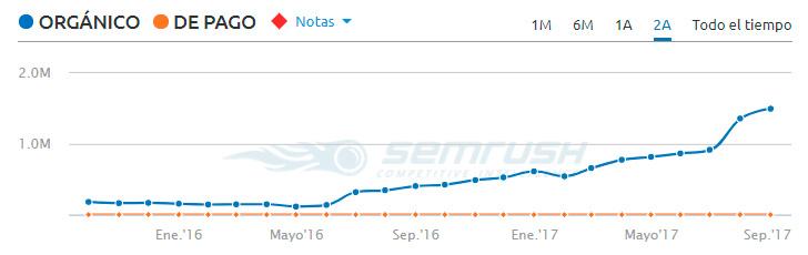 Evolución del tráfico SEO de Chiquipedia en México