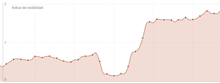 Gráfica de visibilidad donde apreciamos una penalización y posterior recuperación de una penalización de Google.
