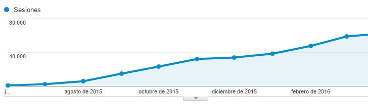 Ejemplo de gráfica de Google Analytics de uno de nuestros proyectos mostrado en la guía paso paso.