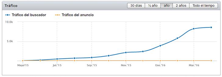Ejemplo de gráfica de SemRush de un segundo portal de la misma red.