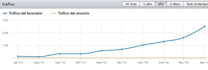 Ejemplo de gráfica de SemRush de un tercer portal de la misma red.